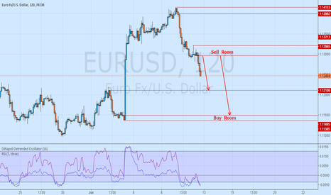 EURUSD: EURUSD       TWO  HOURS