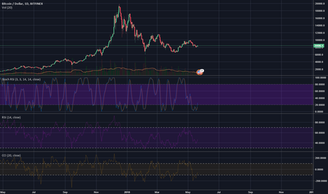 BTCUSD: Second Layer Solutions: Good or Bad for Crypto?