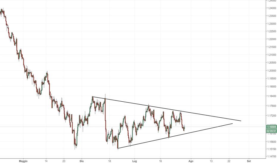 EURUSD: EUR/USD: compressione dei prezzi su grafico 4H