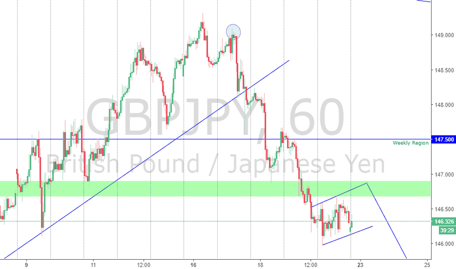 GBPJPY: GBPJPY to complete the flag to reach the 145.000 target!!