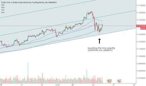 ENJUSD: ENJ/BTC (USD CALCULATED)