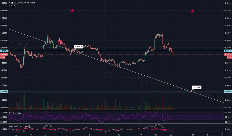 XRPUSD: ARE WE SEEING THAT $0.36 AFTER ALL?