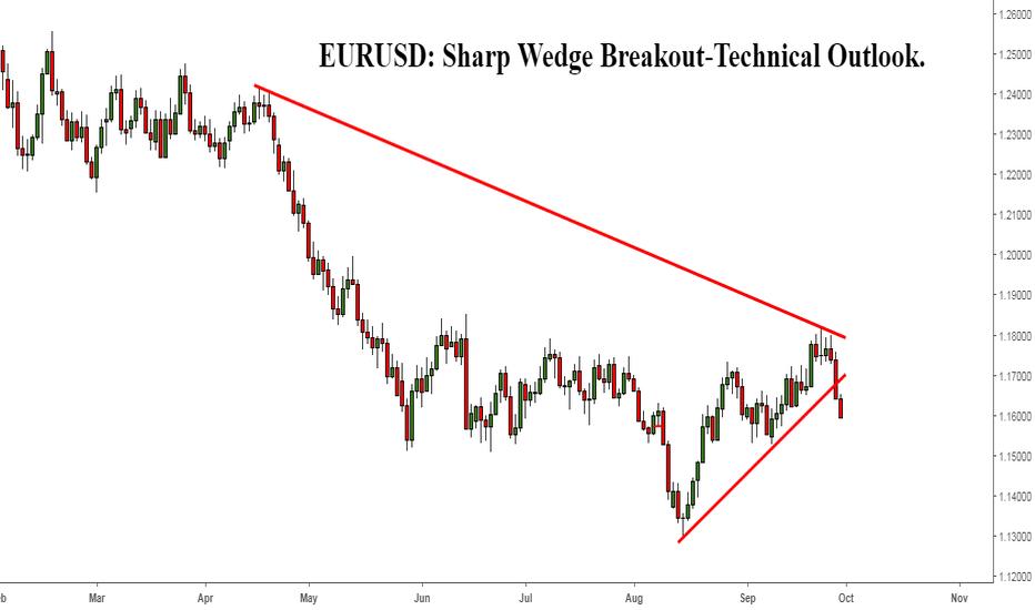 EURUSD: EURUSD: Sharp Wedge Breakout Technical Outlook.