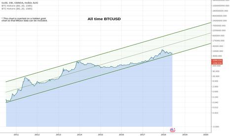 XAUUSD: All Time Bitcoin
