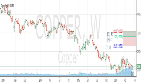 COPPER: Copper set for Wave 3 up