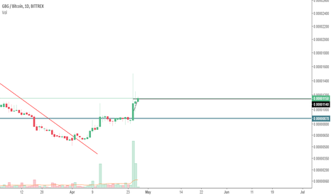 GBGBTC: $GBG ascending triangle. Target 100% at least.