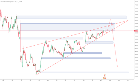GBPJPY: SND Comprestion Almost Finish