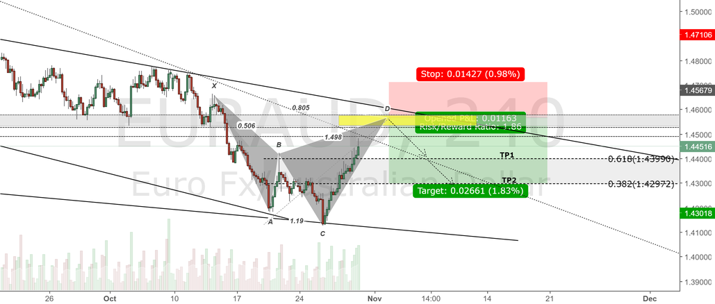 EURAUD 4H Chart.Bearish Shark Pattern at resistance