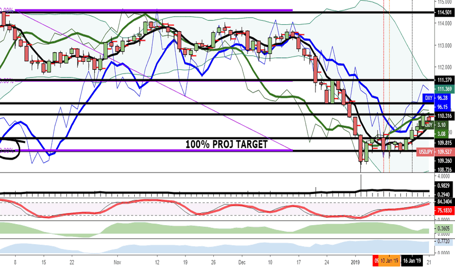 USDJPY: USD/JPY — Bullish Bias With A Major Obstacle Nearby