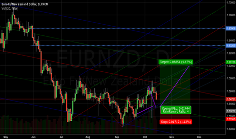 EURNZD: buy pullback @ 1.533x -> over 650 pips in 1 month