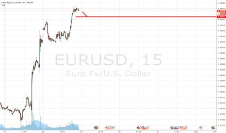 EURUSD: Sell