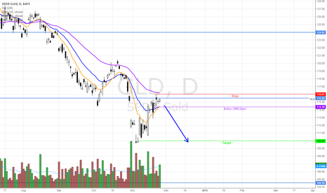 GLD: GLD - Short, if continue lower