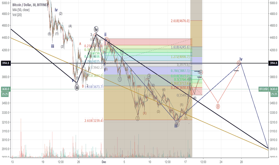 BTCUSD: after this correction one more leg down?