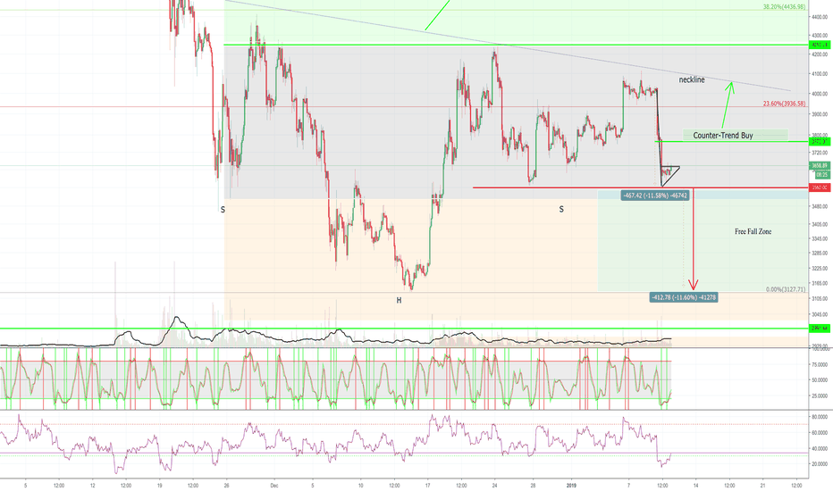 BTCUSD: Bitcoin Samurai - Go for the neckline!