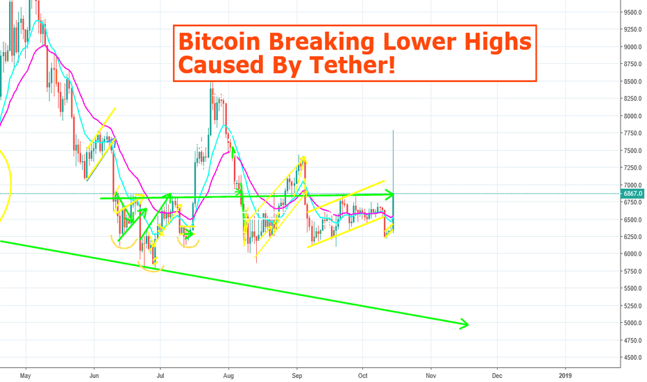 BTCUSD: Attention: BTC Breaking Weekly Lower Highs Caused By Tether