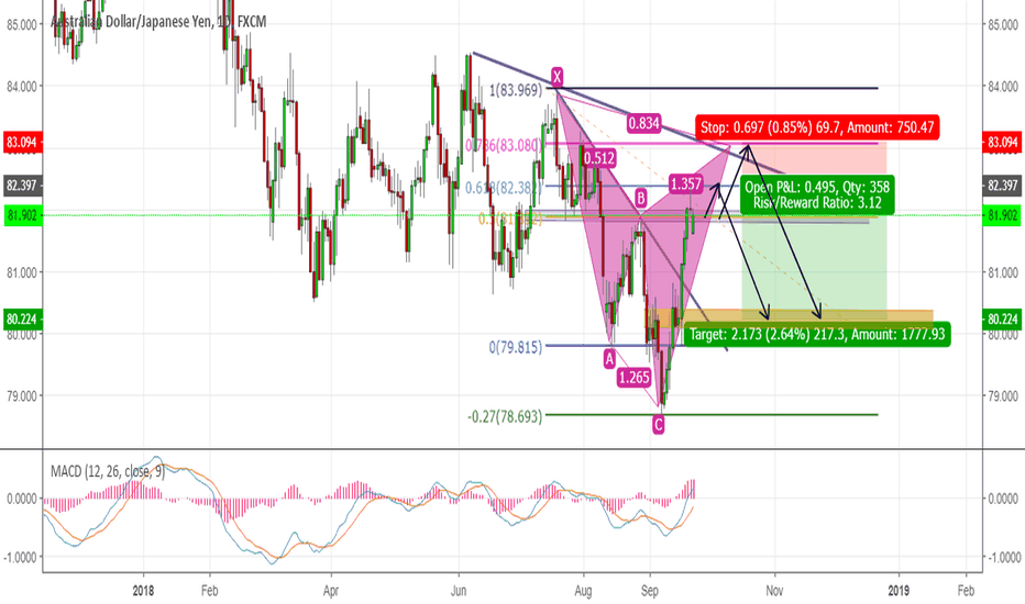 AUDJPY: SHORT Position
