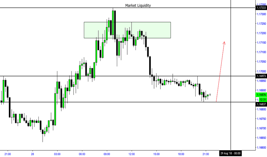 EURUSD: EUR:USD to 1.17880 - 1.18