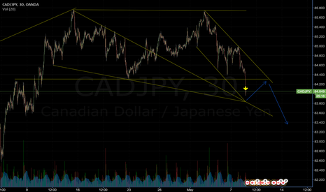 CADJPY: CADJPY to reverse (40+ pips) then fall (100+ pips)