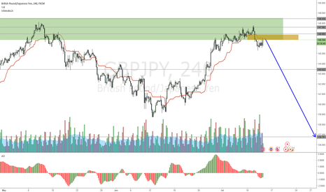 GBPJPY: GBPJPY Testing last support