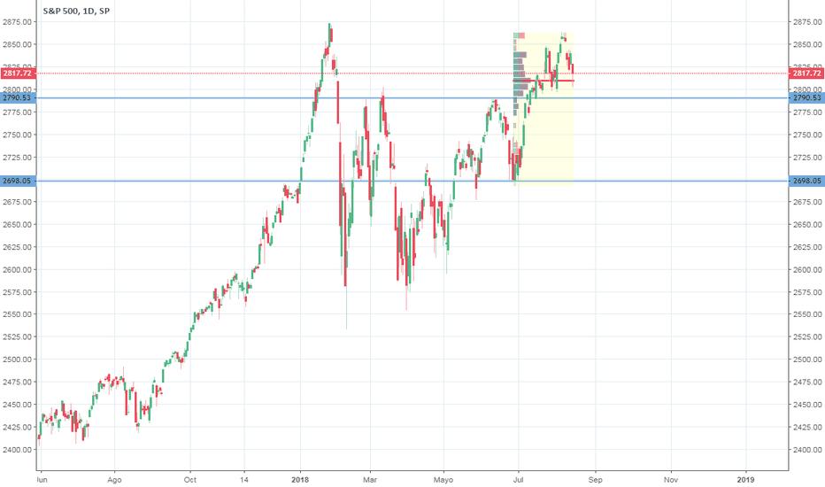 SPX: BUY S&P