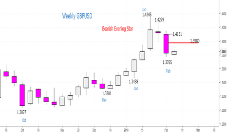 GBPUSD: GBPUSD - Sell at 1.3890 and 1.3980 this week (stop 4.4131)