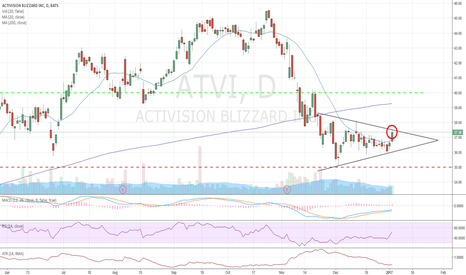 ATVI: Momentum pickup after healthy consolidation.