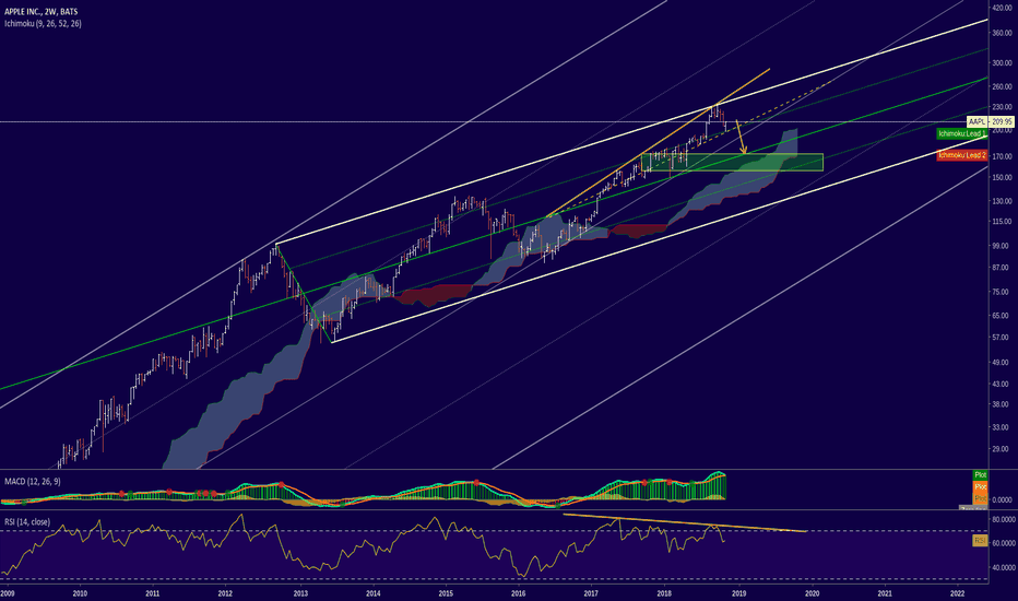 AAPL: AAPL - Bearish Divergence 2W & Ascending Broadening Wedge
