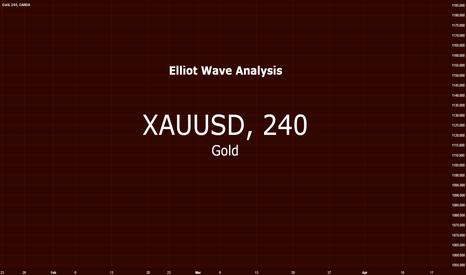 XAUUSD: Gold vs US Dollar $