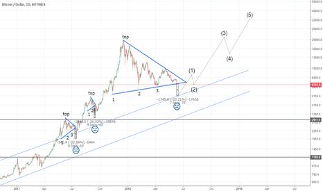 BTCUSD: A scenario for BTC