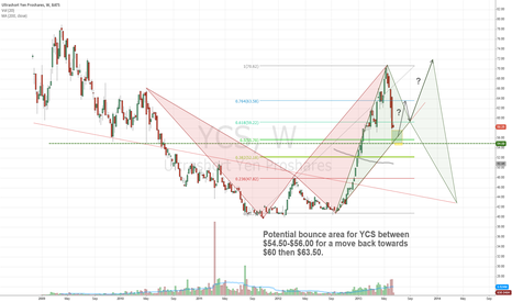 YCS: Looking for a YCS bounce?