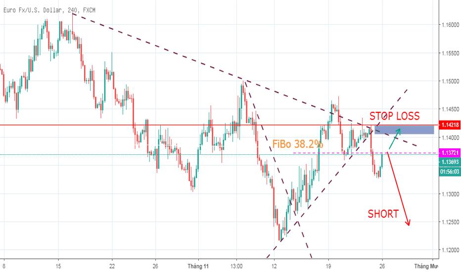 EURUSD: EUR/USD Bán trên khung H4