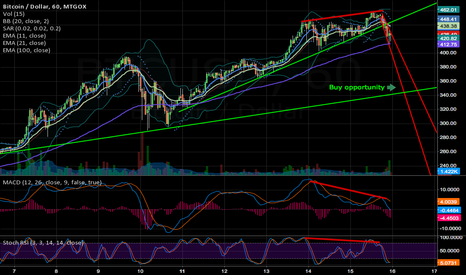 BTCUSD: Short/mid term reversal