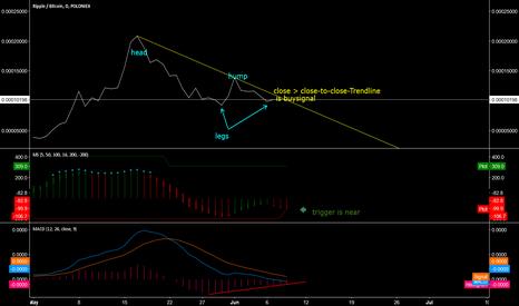 XRPBTC: potential Dragon pattern XRP/BTC