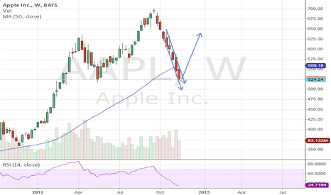 AAPL: Big Buy on Apple