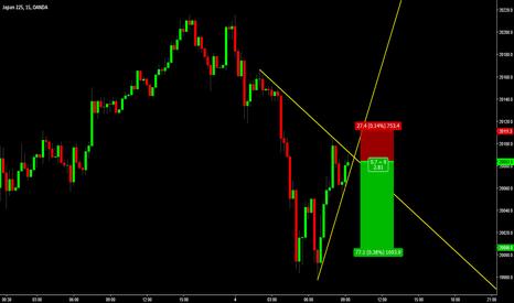JP225USD: Nikkei - In Breakout Mode 15min