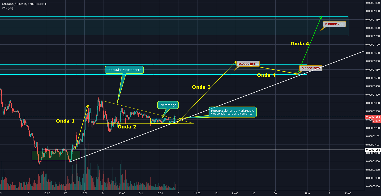 Ada Tradingview - ADA for BITTREX:ADABTC by Avalontrading — TradingView - A diagram of the accumulation phases is shown.