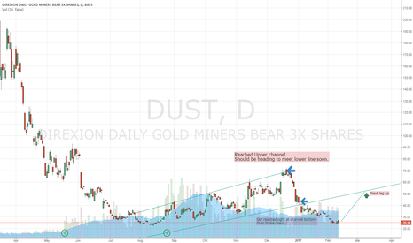 DUST: DUST DUE FOR BOUNCE