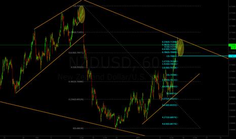 NZDUSD: Short setup for NZD/USD
