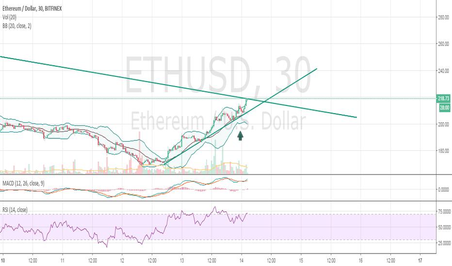 ETHUSD: $ETH short term long opportunity