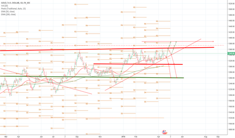 XAUUSD: XAUUSD: Ranging between key R/S. a breakout is imminent.