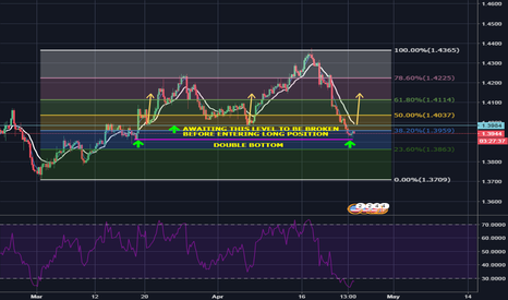 GBPUSD: PLAYING THE LONG GAME