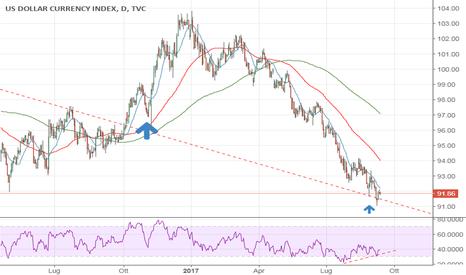 DXY: DXI dollar index, indice sul dollaro - rimbalzo su trend line