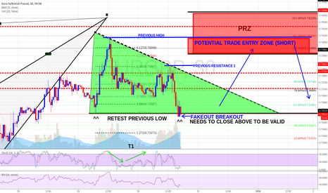 EURGBP: Potential butterfly setup (Update Only!)