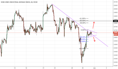 US30: Dow Jones breakout expected at opening; bullish outlook
