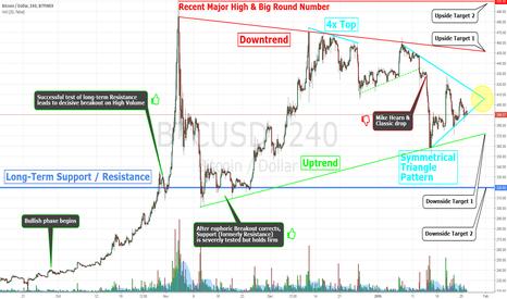 BTCUSD: Bitcoin 4 hour nested Symmetrical Triangle Long or Short