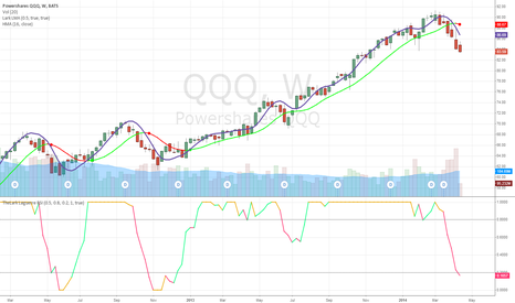 QQQ: 1st weekly sell signal for QQQ since 2012