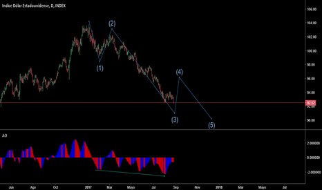 DXY: Dollar Index - Elliot Wave Corto - Mediano plazo