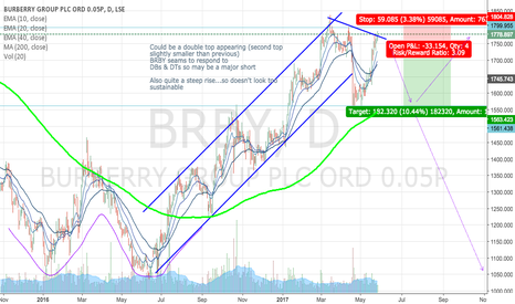 BRBY: What is BRBY up too?! Could be a strong Short
