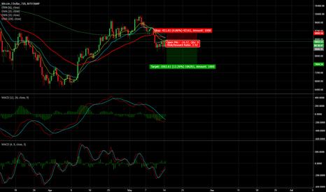 BTCUSD: BTC/USD = Short Possibility