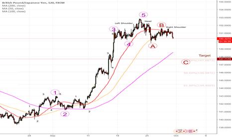 GBPJPY: SHORT #EURUSD $EURUSD to fib lines of whole 1-5 move